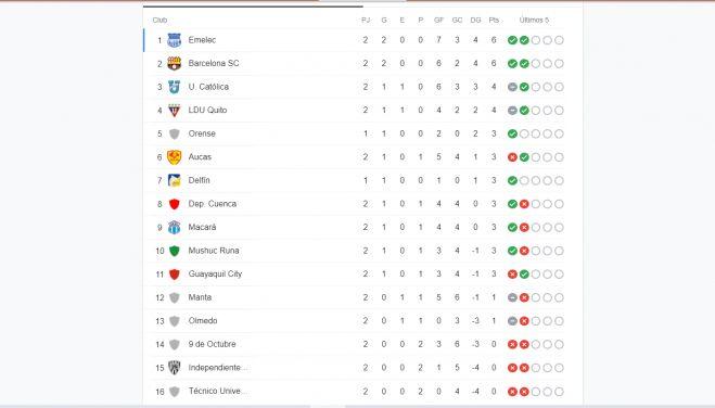 Así marcha la tabla de posiciones de la Liga Pro luego de la sensacional goleada de Barcelona SC sobre Técnico Universitario